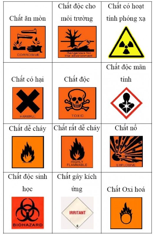 Hoàn thiện quy định về hàng nguy hiểm