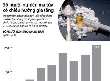 [Infographics] Báo động tình trạng người nghiện ma túy tại Việt Nam