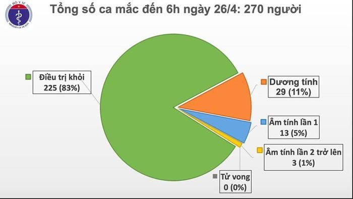 Sáng 26/4: Việt Nam không có ca mắc mới Covid-19, 225 người khỏi bệnh