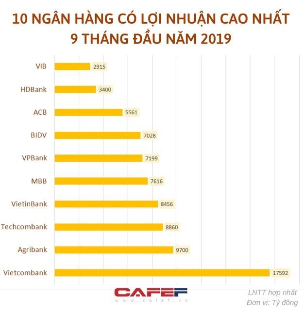 Top 10 doanh nghiệp lợi nhuận tốt nhất Việt Nam năm 2019 gọi tên các ngân hàng nào?