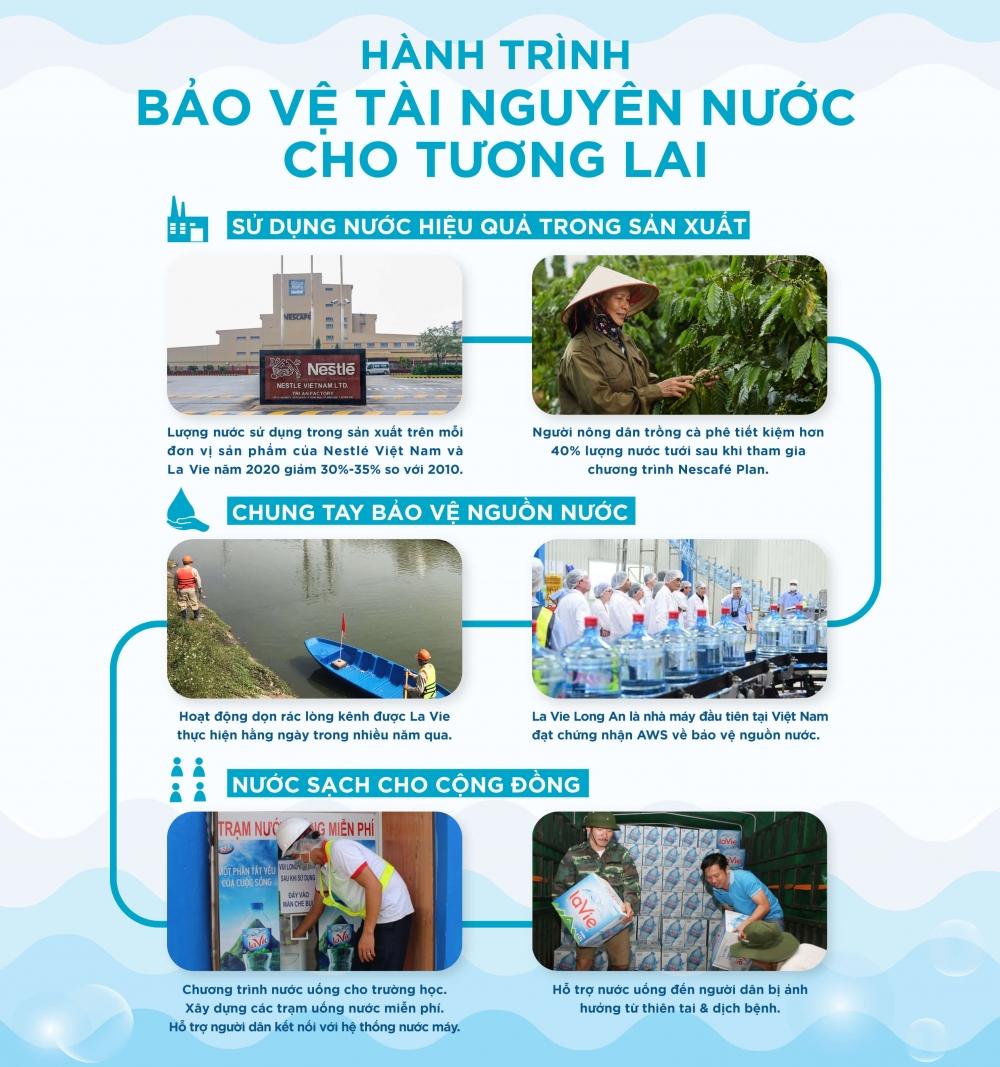 Hoàn trả 100% lượng nước sử dụng trong sản xuất năm 2025