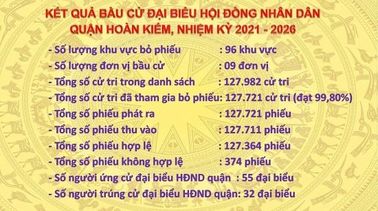Danh sách 32 đại biểu Hội đồng nhân dân quận Hoàn Kiếm nhiệm kỳ 2021 - 2026