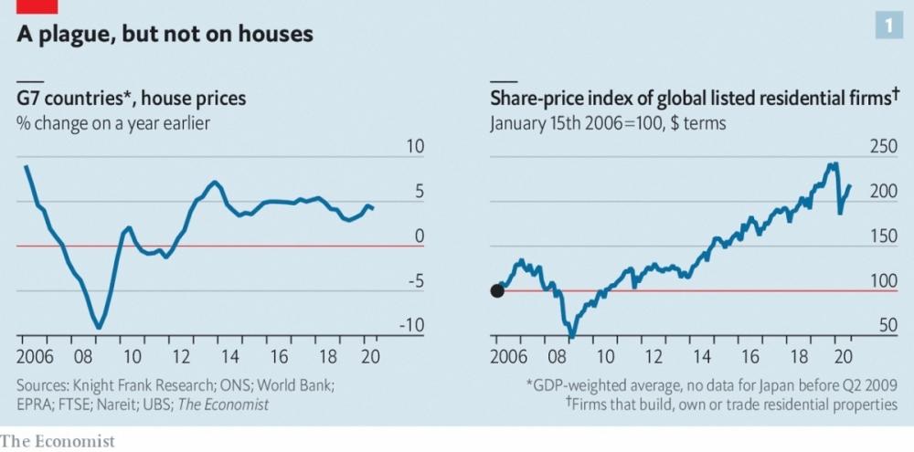 Giá bất động sản sẽ tiếp tục tăng hậu Covid-19?